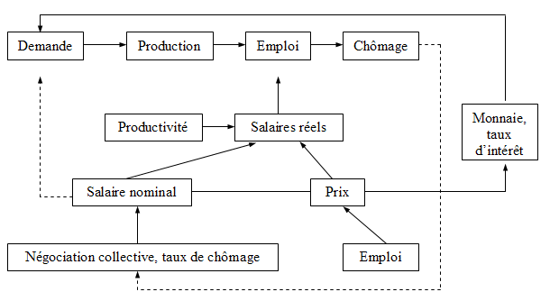 théorie keynésienne définition