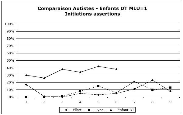 Figure 111 : Evolution de la proportion des initiations assertives chez les enfants du premier stade d'acquisition