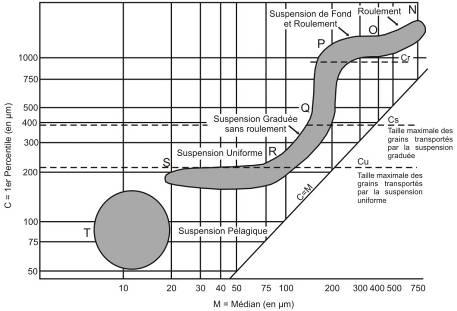 Figure 73    Diagramme   cl      de    l   Image CM     partir duquel on