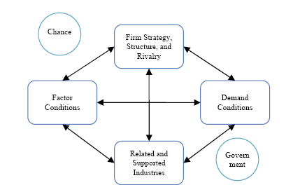 porter diamond model of mcdonalds Mcdonald's corporation report contains more detailed discussion of the company's business strategy the report also illustrates the application of the major analytical strategic frameworks in business studies such as swot, pestel, porter's five forces, value chain analysis and mckinsey 7s model on mcdonald's corporation.