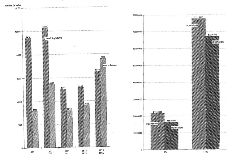 Evolution du commerce ext rieur de la chine entre 1854 et 1882 for Le commerce exterieur du japon