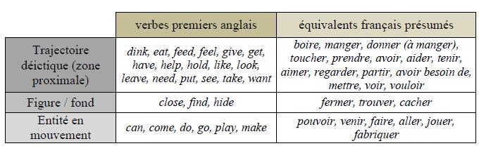 Figure 37 liste des verbes premiers tablie par mccune for Portent verbe