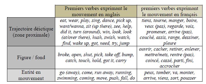 Figure 38 liste des premiers verbes produits par les for Portent verbe