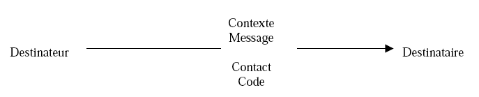Schéma n°2: Schéma linguistique de Jakobson