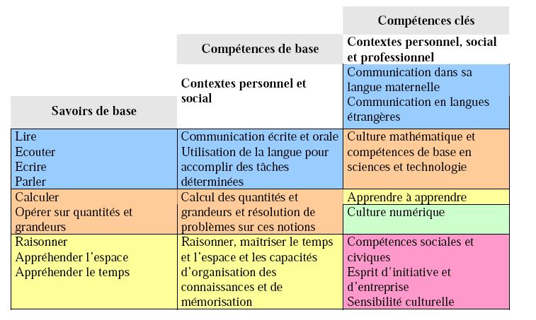 B La Lutte Contre L Illettrisme Des Savoirs De Base Vers Les Competences Cles