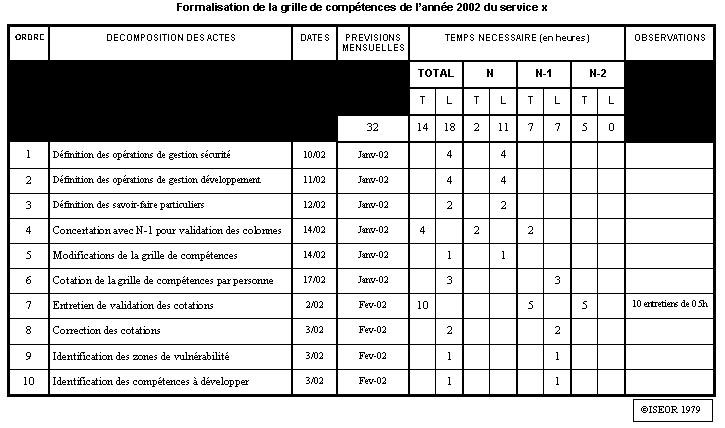 Figure 6 2 exemple de fiche d ordonnancement par op ration de formalisation d une grille de - Grille d evaluation formation ...