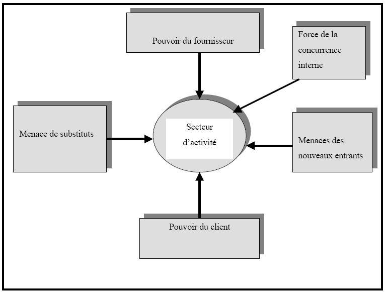 Figure 5 mod le des cinq forces de m porter - Les forces concurrentielles de porter ...