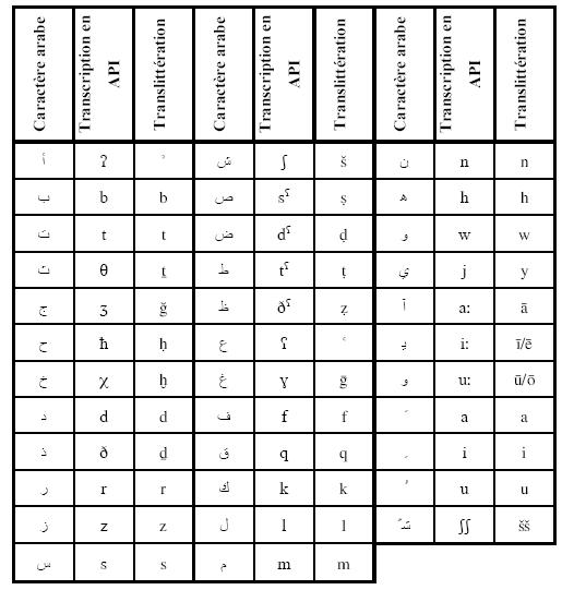 Tableau Alphabet Phonétique International - Photos Alphabet Collections